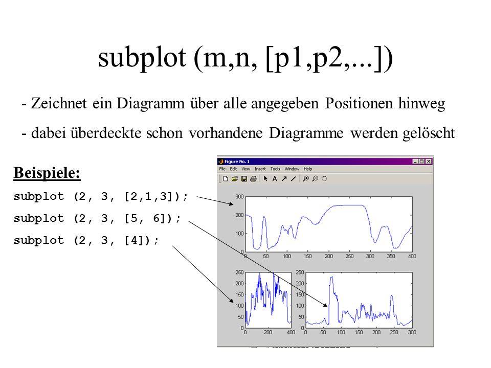 subplot (m,n, [p1,p2,...]) Zeichnet ein Diagramm über alle angegeben Positionen hinweg. dabei überdeckte schon vorhandene Diagramme werden gelöscht.